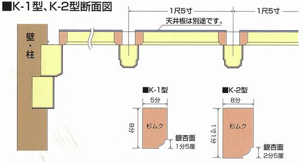 K-1型、K-2型断面図