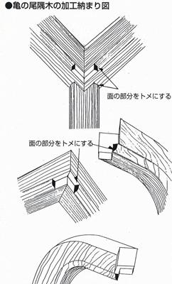 亀の尾隅木の加工納まり図